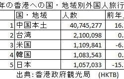 香港人が日本を旅行する際の消費動向まとめ